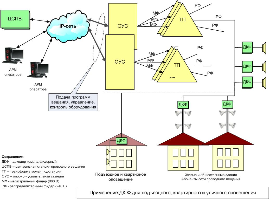 Схемы проводного радиовещания